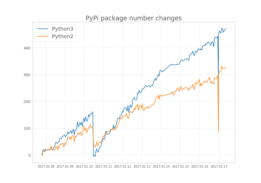 asciiblog – Comparing the number of new Python2 and Python3 packages